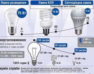 какие лампы наиболее экономичнее так