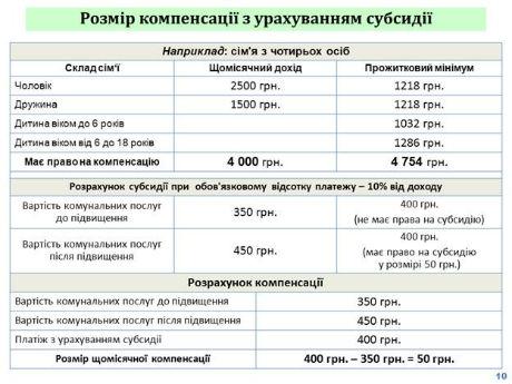 документы на субсидию в украине 2015 образец