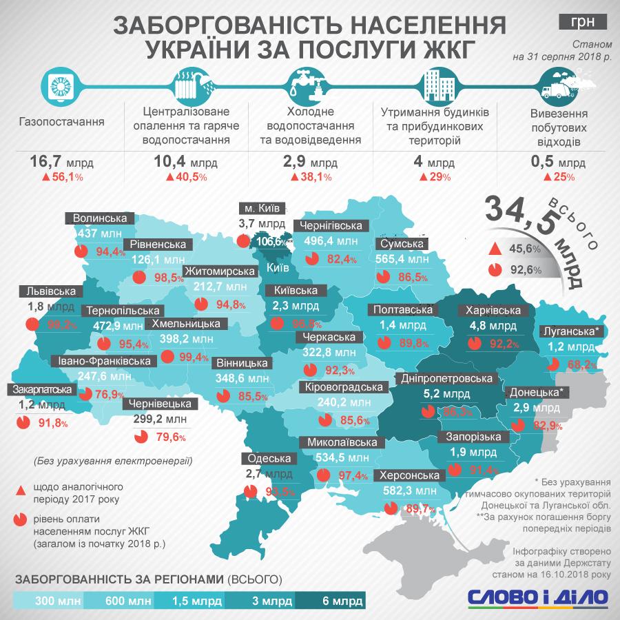 ... Днепропетровская область (5,2 млрд грн), следом идет наиболее  густонаселенный город в Украине - Киев (3,7 млрд грн), далее - Харьковская  область (4,8 ... 925240ed0b9
