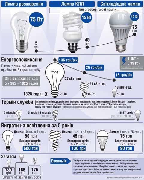 http://jkg-portal.com.ua/upload/redactor/images/infografic/info-lampy.jpg